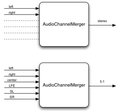 AudioChannelMerger